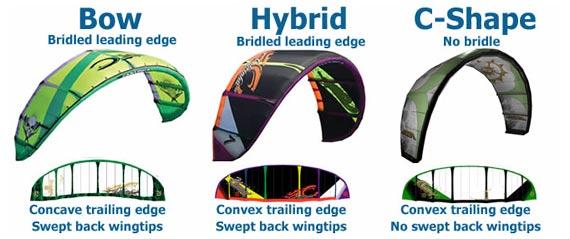 Картинка Bow-kite, hybrid and C-shape